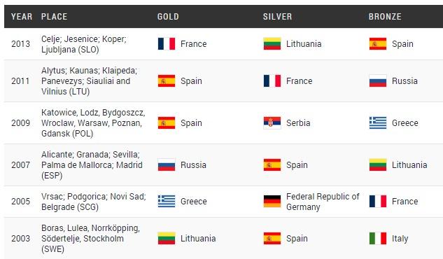 ユーロバスケット歴代メダル国